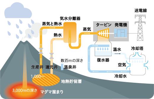 フラッシュ発電の仕組み