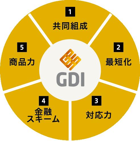 1.共同組成、2.最短化、3.対応力、4.金融スキーム、5.商品力