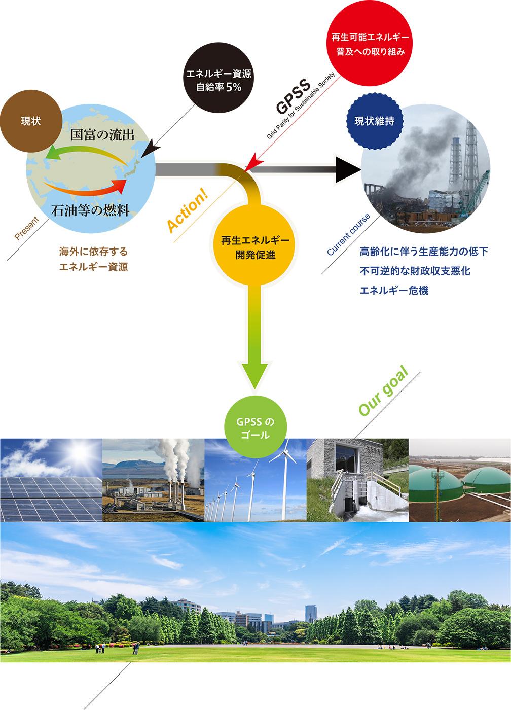 過去:海外に依存するエネルギー原料 → 現状維持だと:高齢化に伴う生産能力の低下不可逆的な財政収支悪化エネルギー危機。[change!] 再生エネルギー開発促進 → GPSSのゴール
